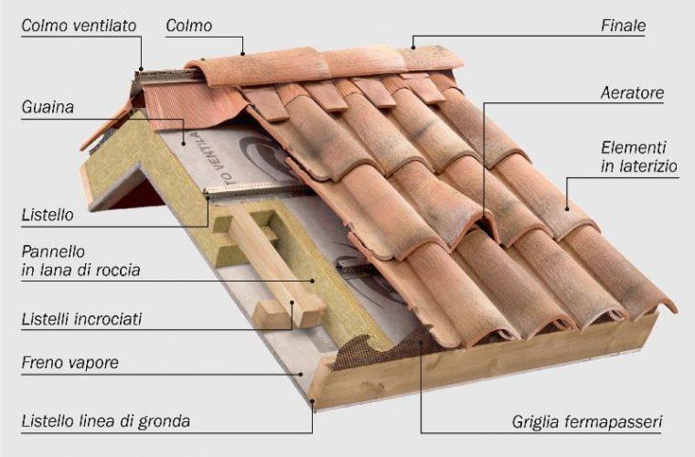tetti disegno_800x542